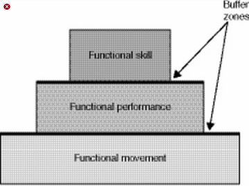 optimum-performance-pyramid