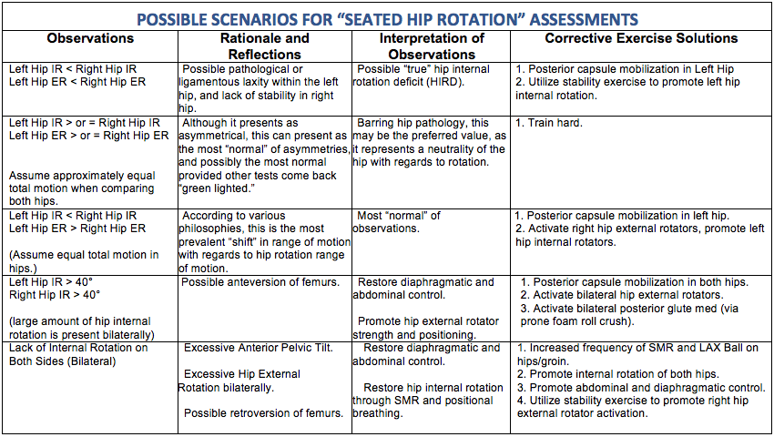 Scenario for Hip Rotation
