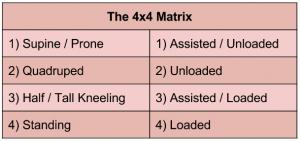 SFMA 4x4 Matrix