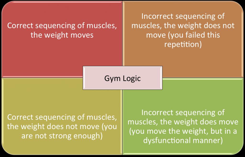 Gym Logic