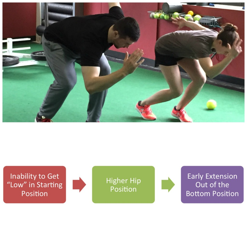 Sprinting - Joint Position