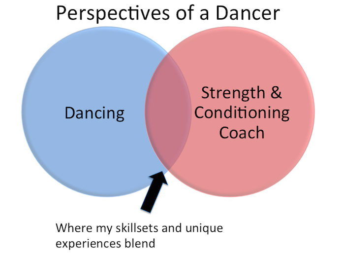 Perspectives of a Dancer